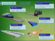SCS-沈阳3x20米100吨电子地磅,抚顺120吨汽车磅秤,辽宁150吨地磅厂家