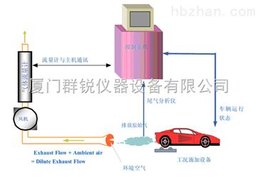 0 vmas简易瞬态工况法尾气排放检测系统tct vmas v1.