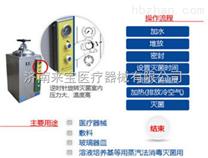手輪型壓力蒸汽滅菌器價格優惠75L