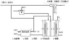 济南地区次氯酸钠发生器消毒设备