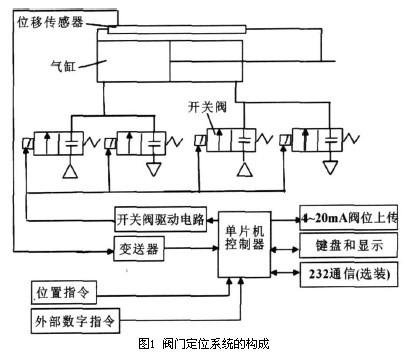 气动调节阀定位控制器系统构成