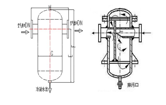 bjass-3 二次分离双挡板汽水分离器
