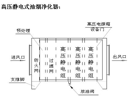 1,高压静电式油烟净化器工作原理:      厨房油烟混合气体经