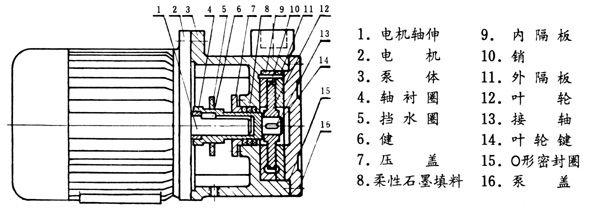 旋涡泵工作原理_旋涡泵结构图_旋涡泵的用途