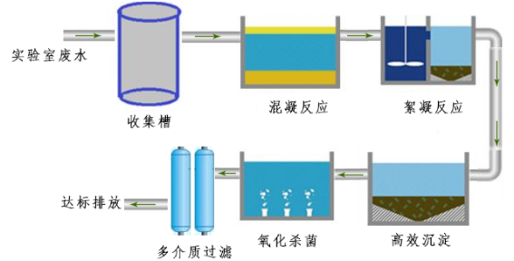 bte-sy-5000l 大学综合实验室废水处理设备