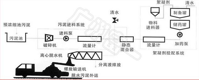 电镀废水污水处理 污泥脱水分离机 卧螺离心机