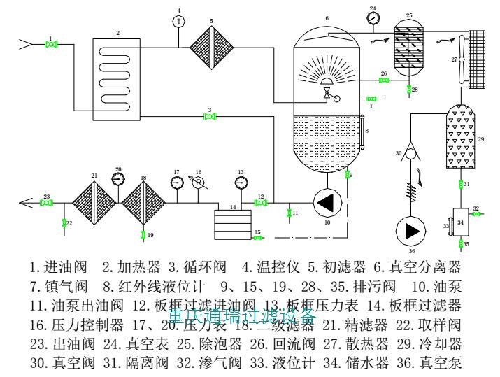 多功能滤油机流程图