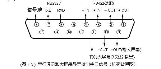 耀华a9仪表连接大屏幕接线方法
