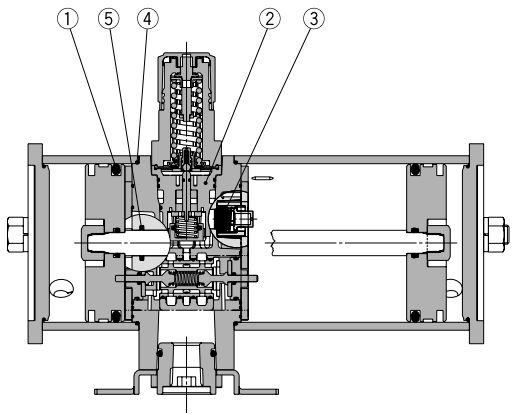 输入的气压分两路,一路打开单向阀充入小气缸的增压室A和B,另一路经调压阀及换向阀向大气缸的驱动室B充气,驱动室A排气。这样,大活塞左移,带动小活塞也左移,小气缸B室增压,打开单向阀从出口送出高压气体。小活塞走到头,使换向阀切换,则驱动室A进气,驱动室B排气,大活塞反向运动,增压室A增压,打开单向阀,继续从输出口送出高压气体。以上动作反复仅需,便可从出口得到连续输出的高压气体。出口压力反馈至调压阀,可以使出口压力自动保持在某一值。当需要改变出口压力时,可调节手轮,便能得到在增压比范围内的任意设定出口压力。
