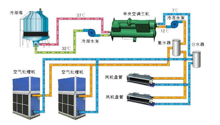 变频中央空调是在常规空调的结构上增加了一个变频器,可随时调节空调
