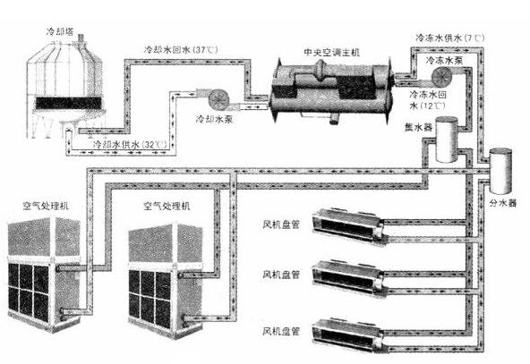 武安中央空调商用报价图片