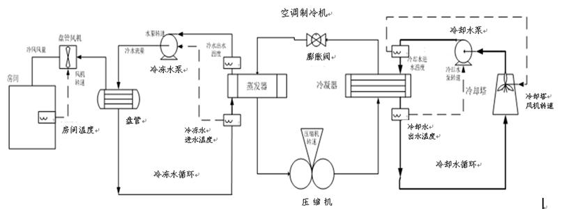 商用中央空调主要由制冷机,冷却水循环系统,冷冻水循环系统,风机盘管