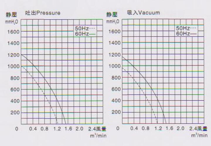 东洸高压鼓风机RB-1/2