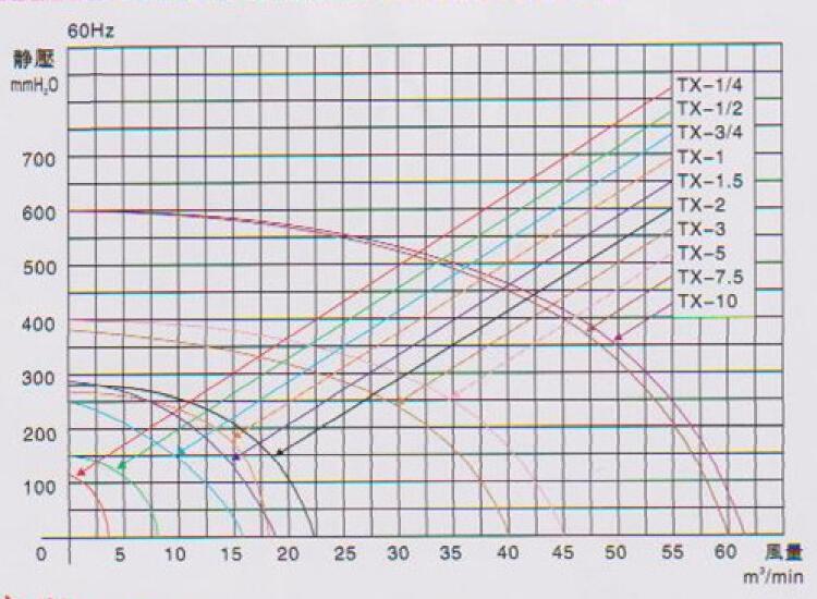 单相中压透浦风机TX-1.5