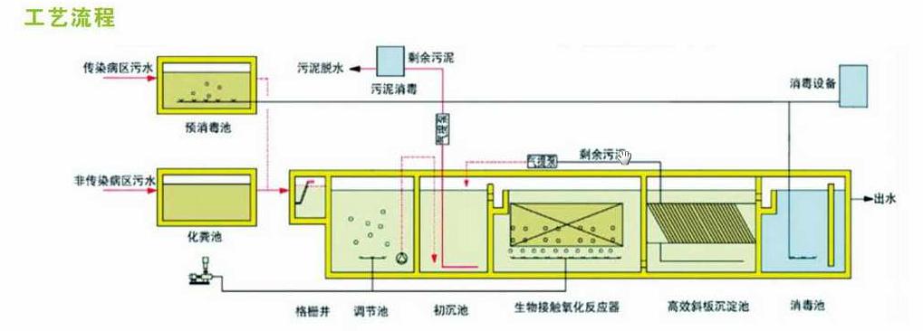 湘西医院污水处理装置设备