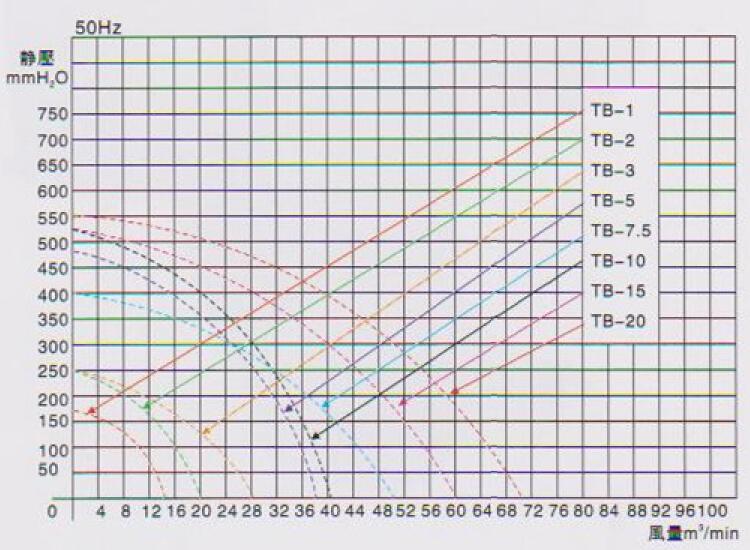 中压鼓风机TB-5曲线图