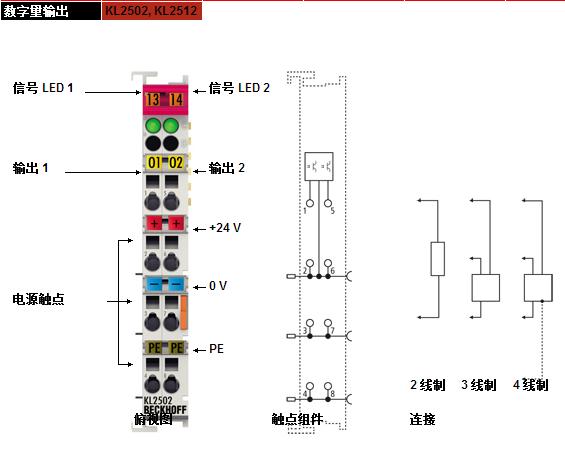 独特的设计 坚固的外壳,安全可靠的触点和性能稳定的电子元件是 Beckhoff 产品的显著特点。一个端子站由一个总线耦合器和zui多 64 个总线端子组成。如果使用 K 总线扩展,则在一个总线耦合器上zui多可连接 255 个总线端子。 总线端子 被接插到总线耦合器上,它们通过简单的封闭闩连接在一起。即可以把它们安装在标准的安装导轨上,必要时可对每个端子分别进行更换。除了水平安装以外,也可以采用其它任何安装方式。 精心设计的外形尺寸使 Beckhoff 总线端子与端子盒之间的配合恰到好处。端子排正面的布局