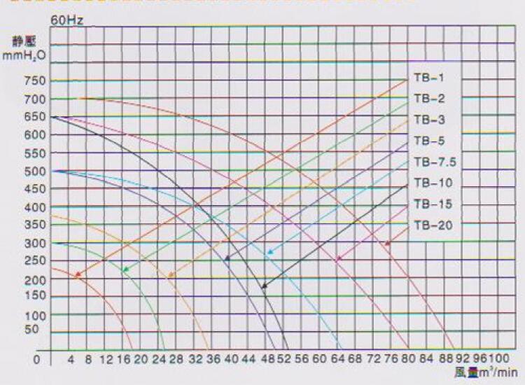 中压鼓风机TB-20曲线图