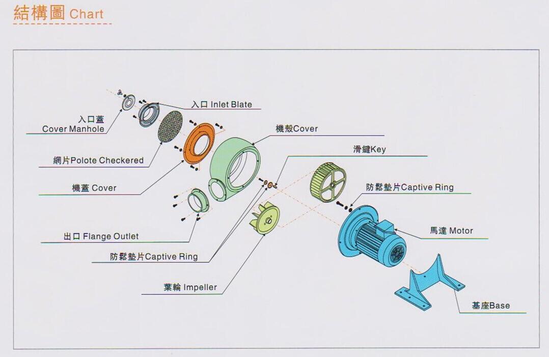 低压鼓风机选型方法TS-400