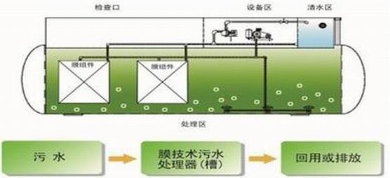 西藏养猪场养殖污水处理设备工艺